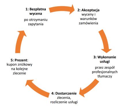 Proces zamówienia tłumaczeń w biurze Translavox